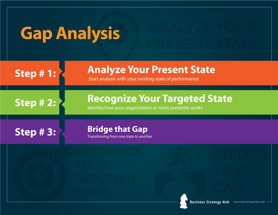 What Is Gap >> What Is Gap Analysis Bridge The Gap Business Strategy Hub