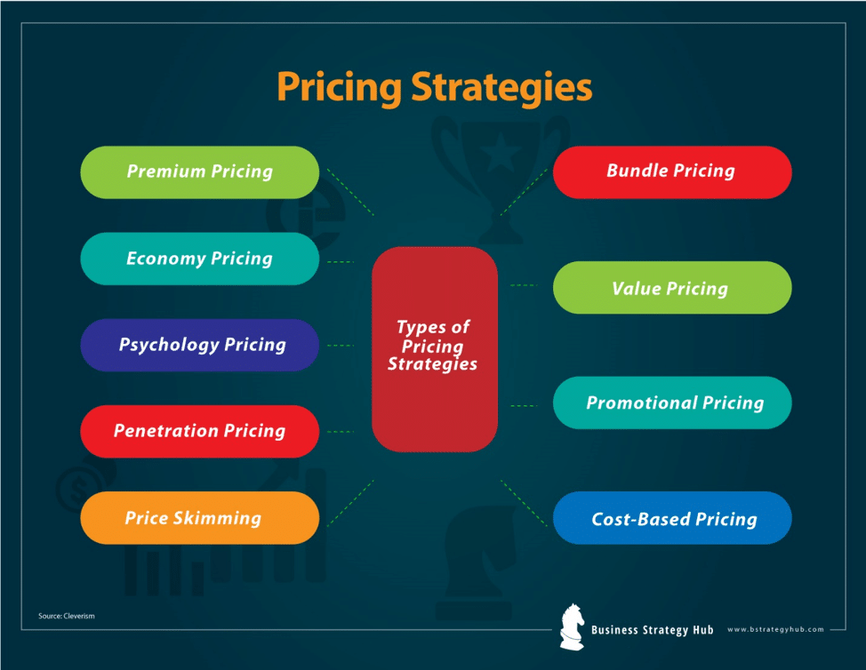 Pricing >> 9 Pricing Strategies Maximize Your Profit With A Good Pricing