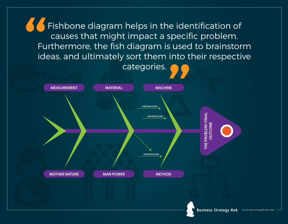 Get To The Root Of The Problem With The Fishbone Diagram Business Strategy Hub