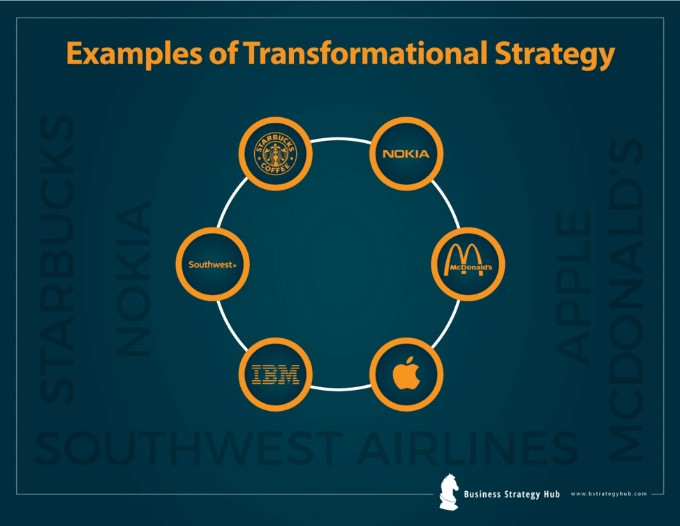 Transformational Change (Explained with Examples) | Strategy to stay