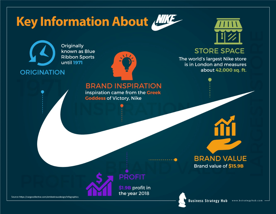 nieve estoy sediento Sierra  Nike SWOT 2020 | SWOT Analysis of Nike | Business Strategy Hub