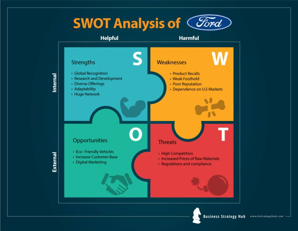 Ford SWOT analysis 2019 | SWOT Analysis of Ford | Business