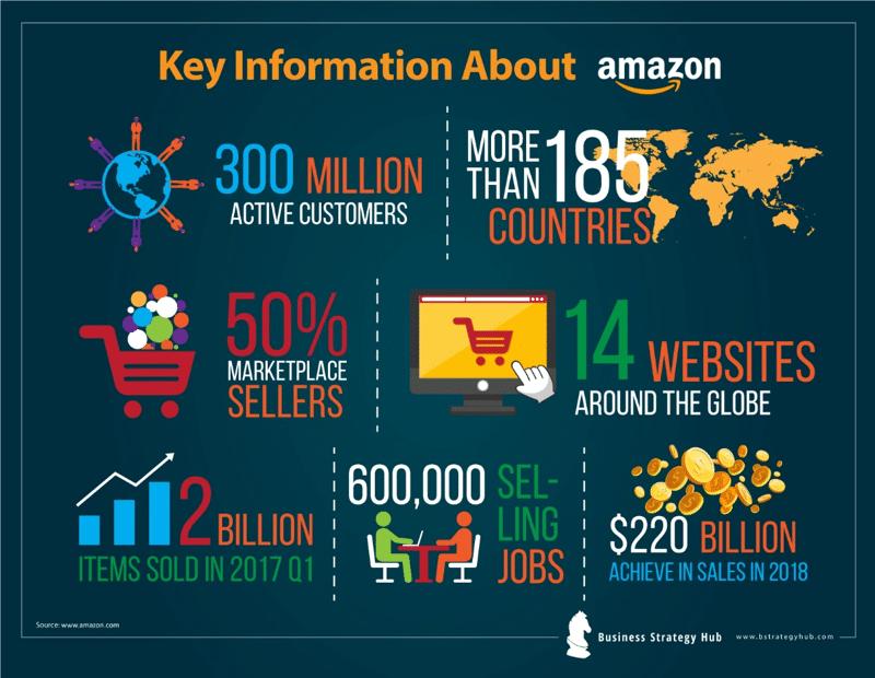 Amazon SWOT 2019 | SWOT analysis of Amazon | Business