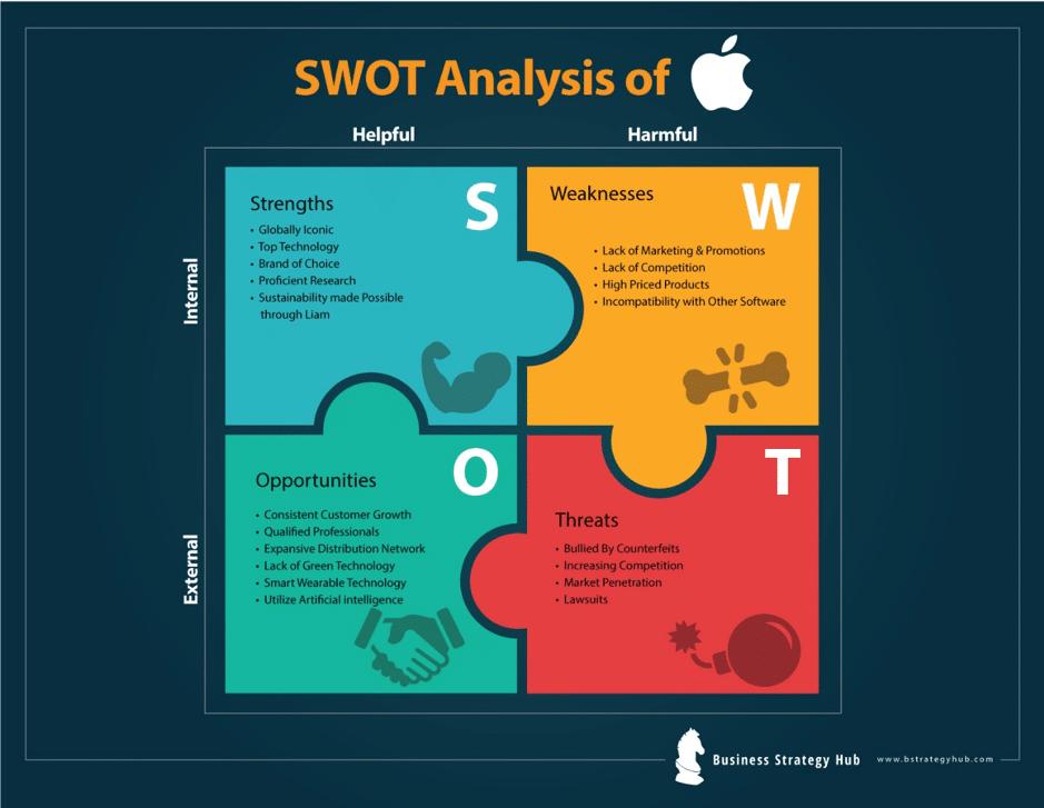 Apple SWOT 2019 | SWOT Analysis of Apple | Business Strategy Hub