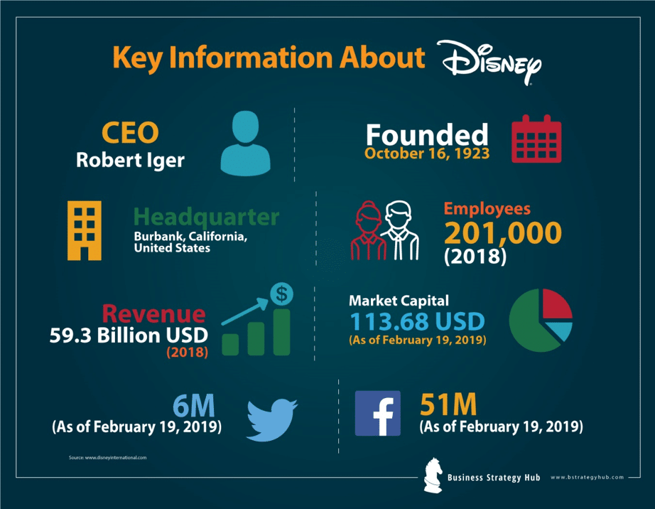 Business and disney