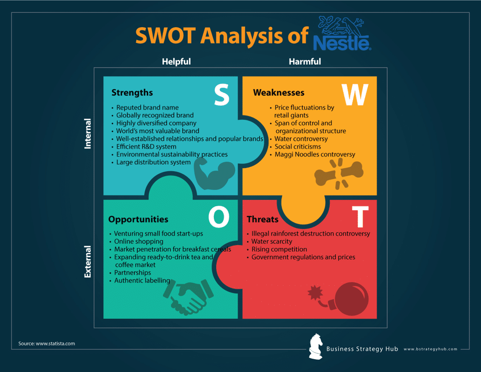 Nestle SWOT Analysis 2019 | SWOT Analysis of Nestle | Business