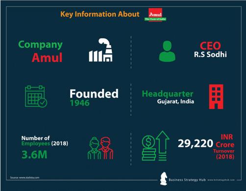 Amul SWOT Analysis 2019| SWOT Analysis of Amul | Business