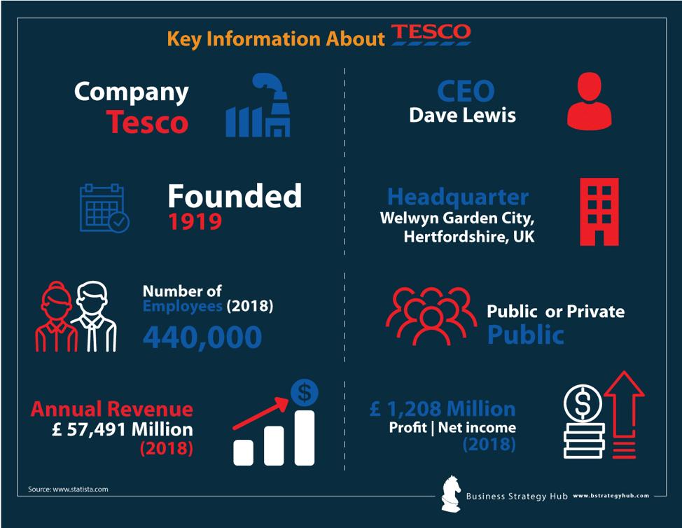 TESCO SWOT Analysis 2019   SWOT analysis of TESCO   Business
