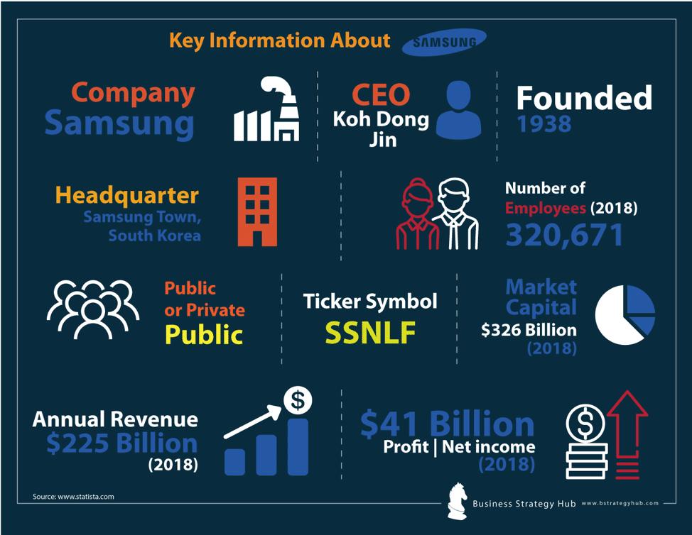 Samsung SWOT Analysis 2019 | SWOT Analysis of Samsung
