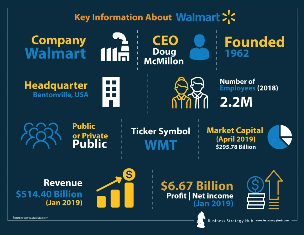 Walmart SWOT analysis 2019 | SWOT Analysis of Walmart