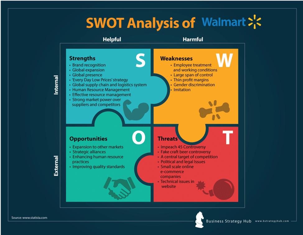 walmart swot analysis 2019