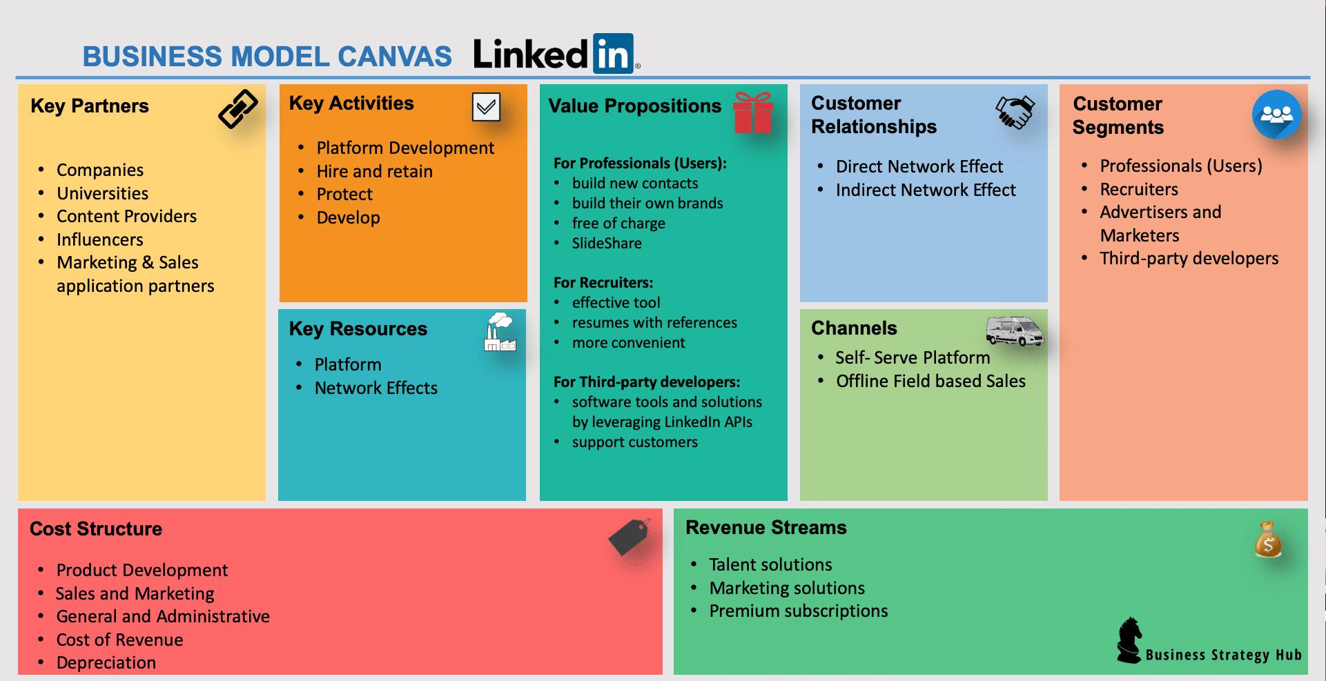 LinkedIn Business Model (2020)  How does LinkedIn make money?   Business Strategy Hub
