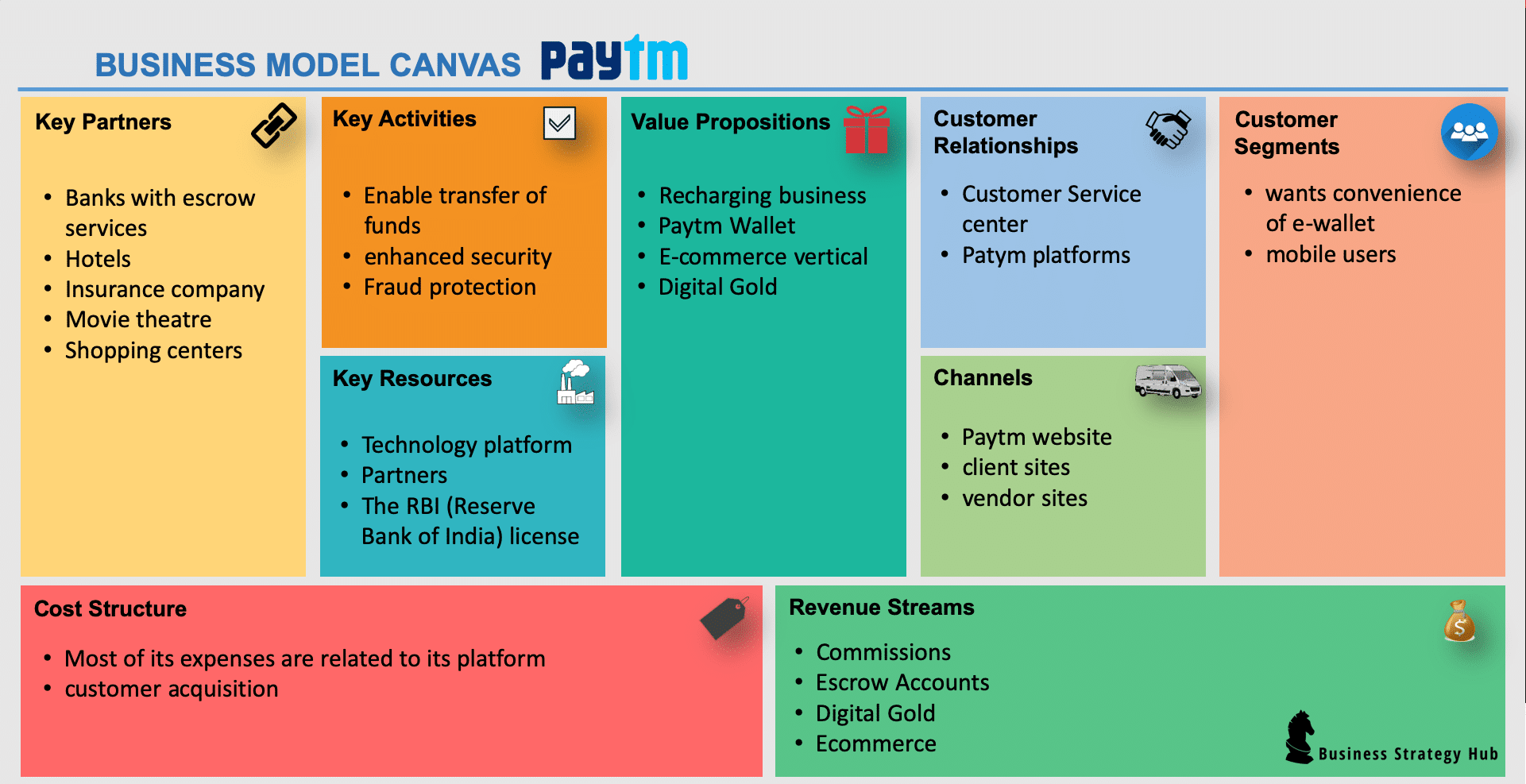 Paytm Business Model | How does Paytm make money | Business