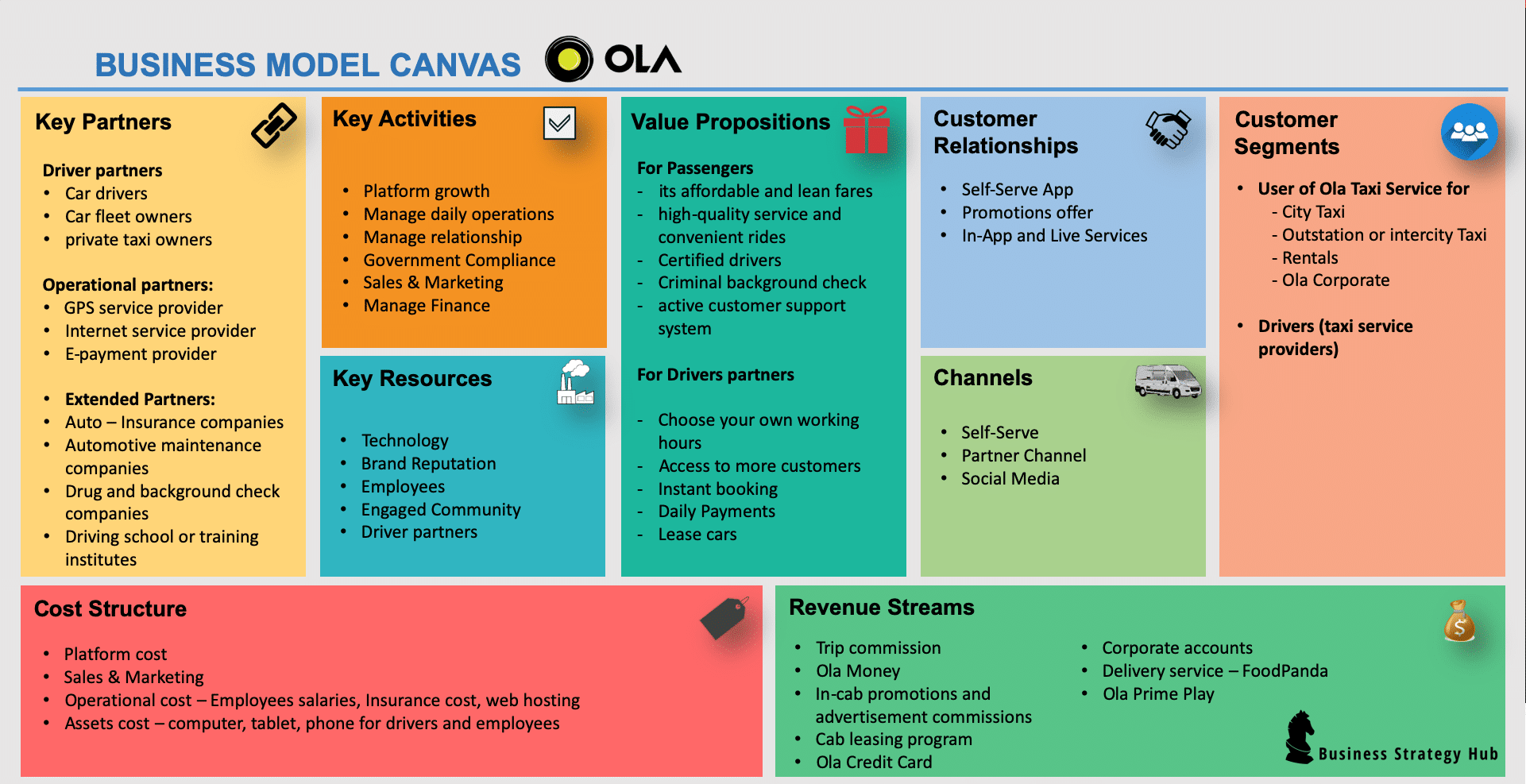 Business Model of Ola | How does Ola make money? | Business