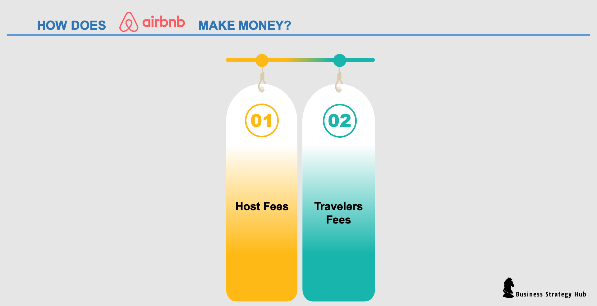 Airbnb Business Model | How does Airbnb make money