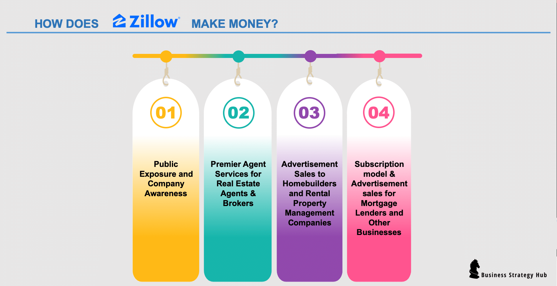 How Does Zillow Make Money?