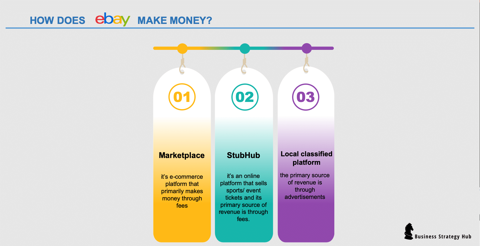 How Does Ebay Make Money 2020 Business Strategy Hub