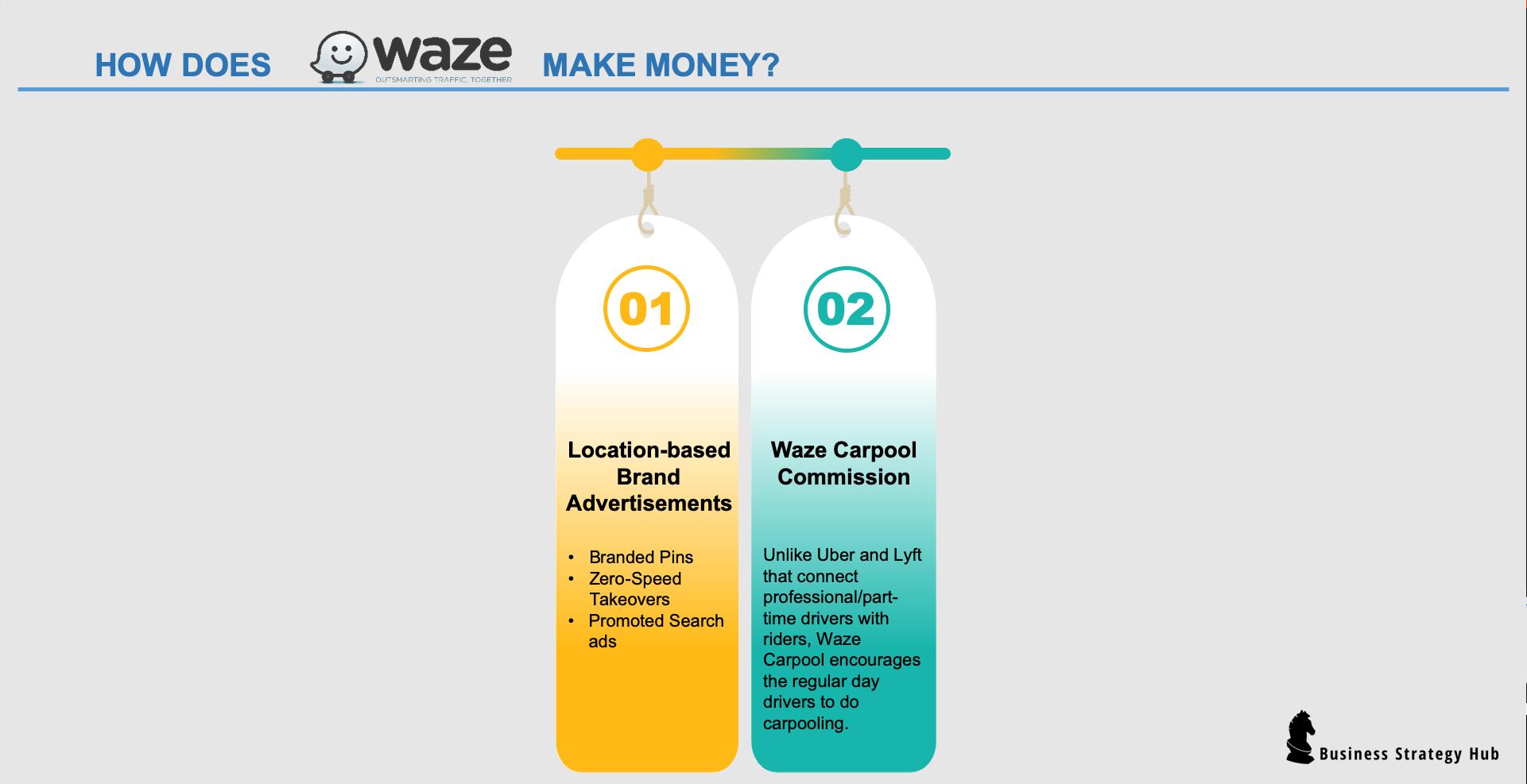 How Does Waze Make Money? | Business Strategy Hub