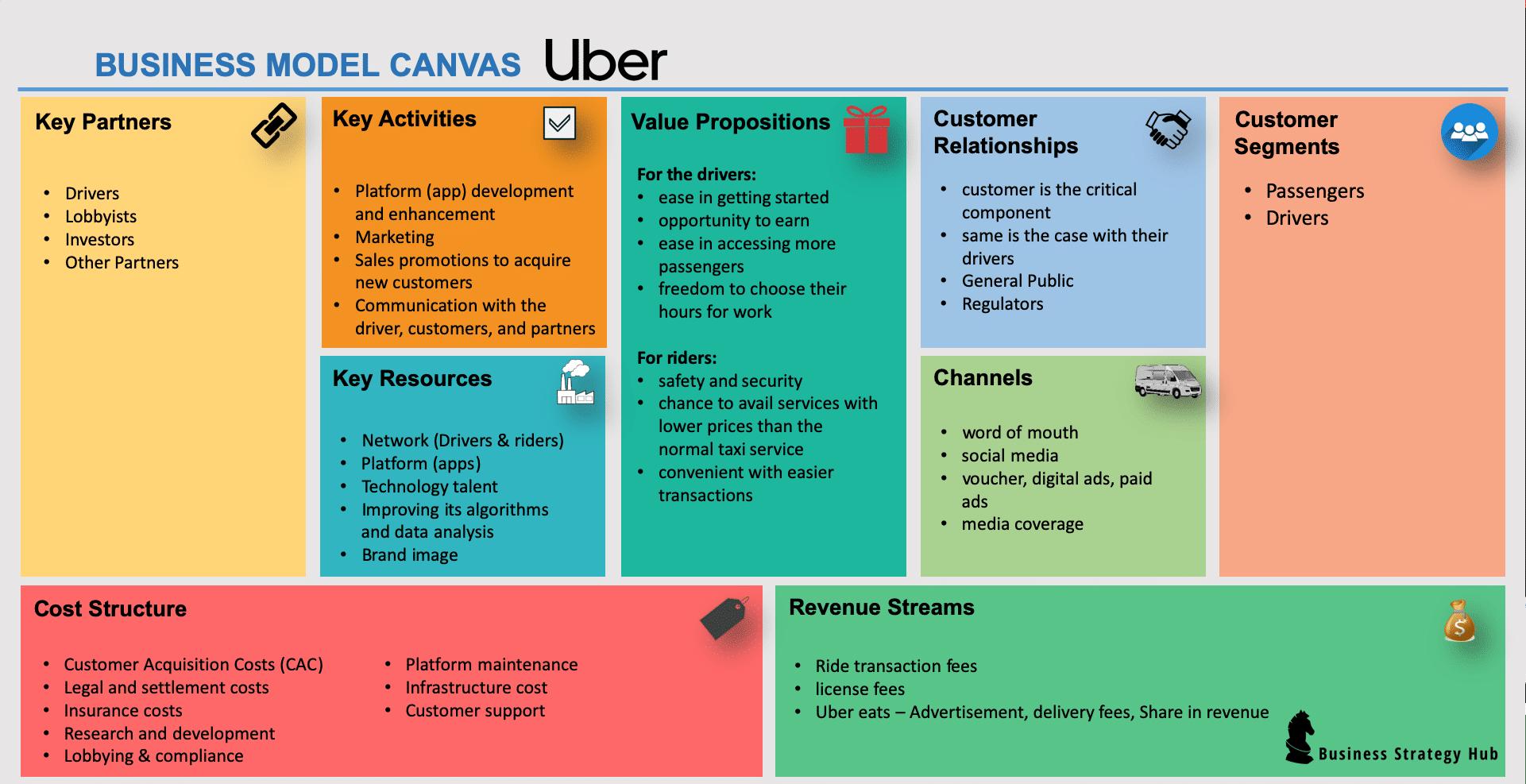 Uber Business Model   How does Uber make money   Business