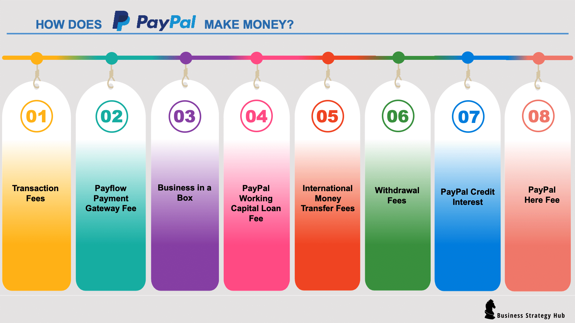 Paypal Business Fees