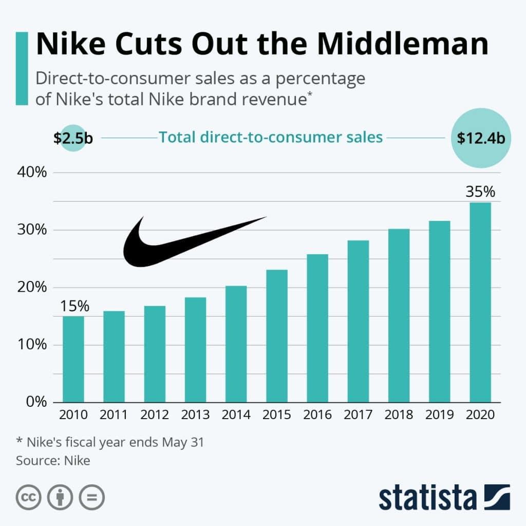 nieve estoy sediento Sierra  Nike SWOT 2020 | SWOT Analysis of Nike | Business Strategy Hub